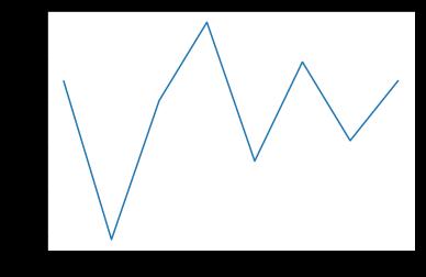 Python decision tree forecast forex