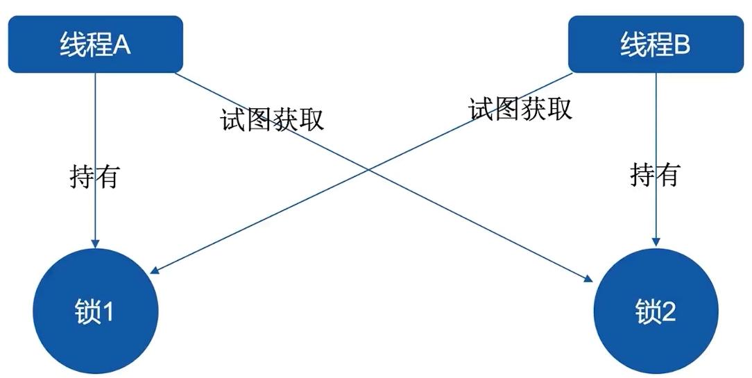 Chapter 13: concurrent deadlock and enterprise solutions (deadlock, livelock, starvation)